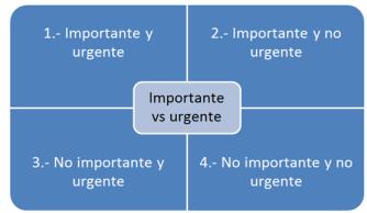 importante-vs-urgente
